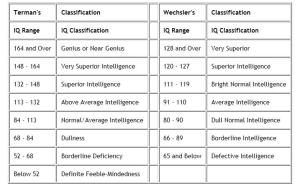 IQ Categories